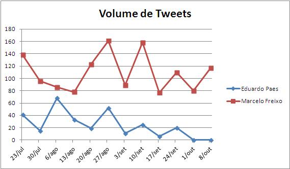 volumede tweets
